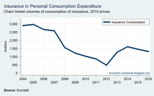 Insurance Consumption 2004-2016