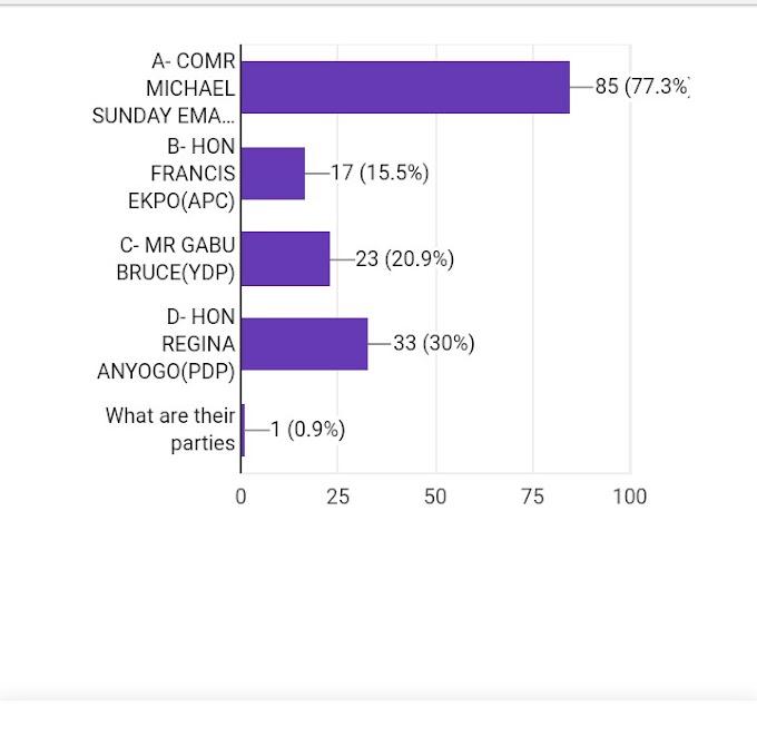 Comr Emaluji defeats Hon Regina Anyogo, others in online poll