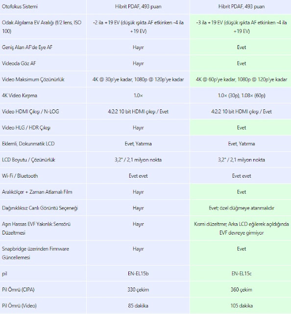 Nikon Z7 2 İnceleme ve Teknik Özellikleri