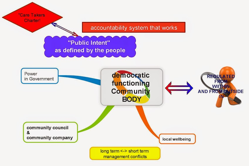 democratic body