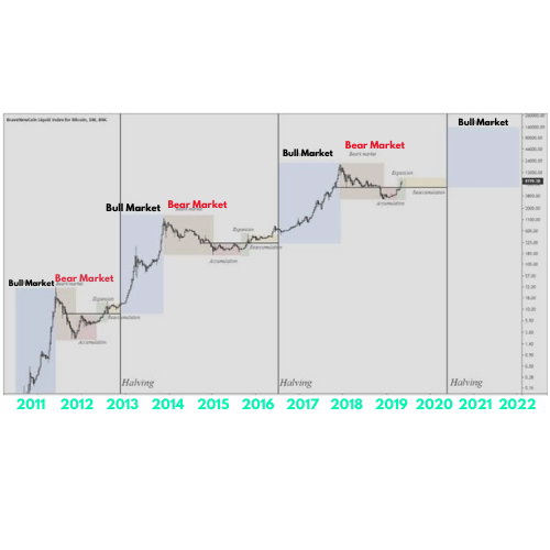 Cryptocurrency market cycle