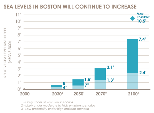 Sea level rise in Boston, projected to the year 2100. Graphic: Climate Ready Boston