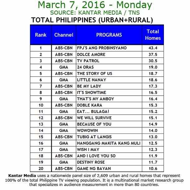 Kantar Media National TV Ratings - March 7, 2016