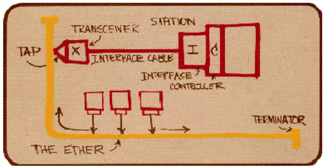 3M Ethernet 10 08