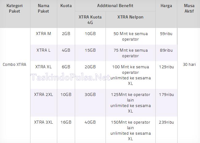 Paket Internet XL Axiata Xtra Combo Termurah di Server Taskindo Pulsa Elektrik All Operator Termurah Terpercaya