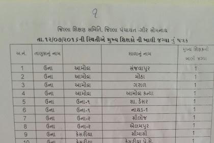 HTAT Bharti 2017 Gir Somnath District Official List Declared