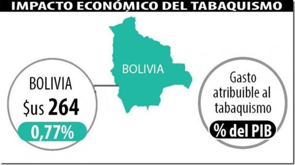 Tabaquismo le cuesta a Bolivia 0,77% de su PIB