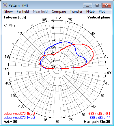 7.1 MHz Magnetic Loop Antenna at 16m (0.4 λ) -                     Elevation radiation pattern