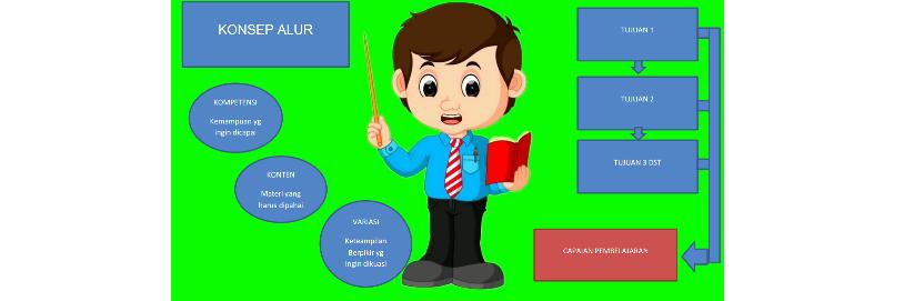 Cara menyusun Alur Tujuan Pembelajaran (ATP) serta Contoh Alur Tujuan Pembelajaran (ATP)