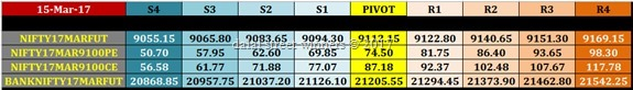 intraday nifty banknifty f&O trading levels for 16 march 2017