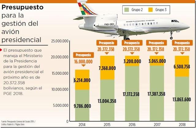 Bolivia: Por día, en 2018 el avión presidencial costará Bs 55.814