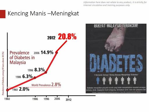 Statistik penyakit diabetes di Malaysia
