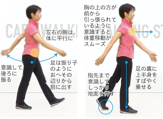 ウォーキング・早歩きのときの正しい歩き方