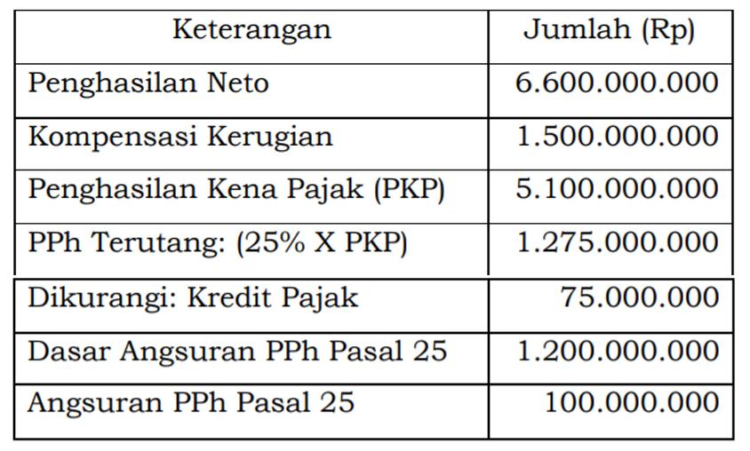 Ini Contoh Penghitungan Angsuran Pph Pasal 25 Dengan Tarif 22 Wp Umum