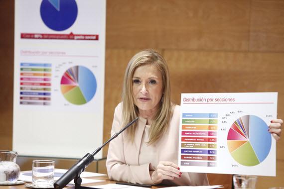 Presupuestos de la Comunidad de Madrid para 2016