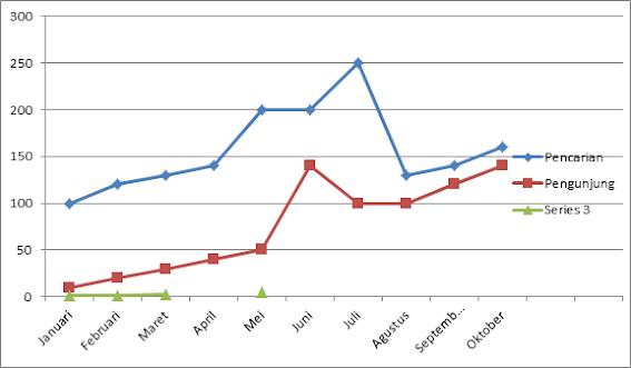 graffik pengunjung blog