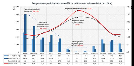 Comportamento térmico e de precipitação de 2016
