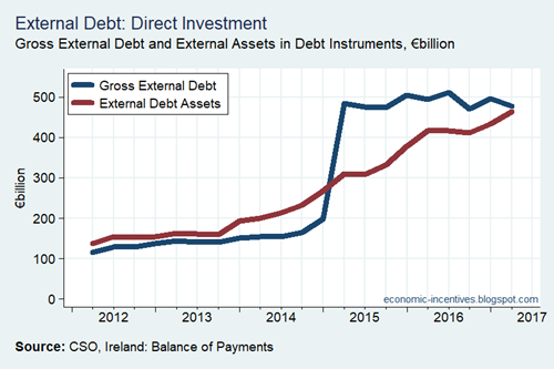 Direct Investment Debt