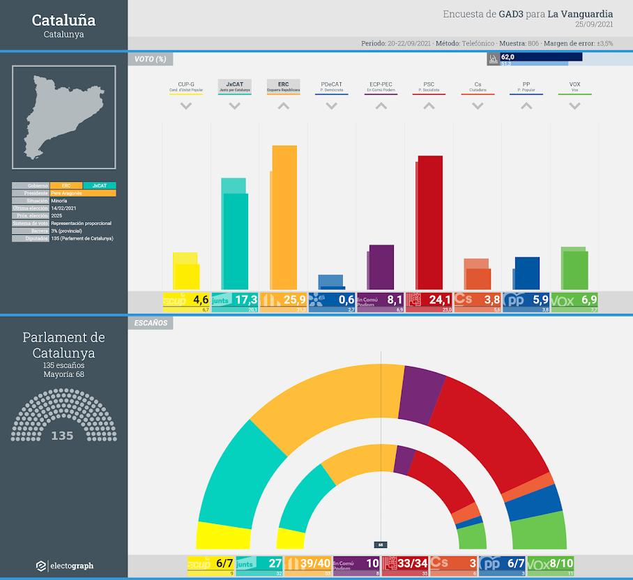 Gráfico de la encuesta para elecciones generales en Cataluña realizada por GAD3 para La Vanguardia, 25 de septiembre de 2021