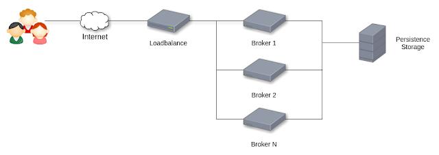 มาเล่น High Availability MQTT Cluster ด้วย Docker Compose