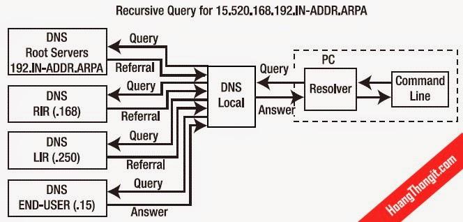 Tìm hiểu về DNS trên Linux
