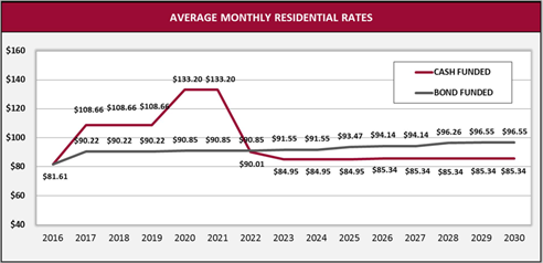 2016-03-08 Utility Rate Projected Increases - Graph