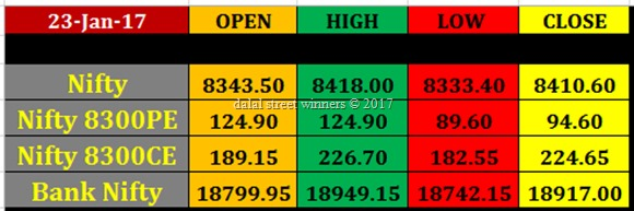 Today's stock Market closing rates 23 jan 2017