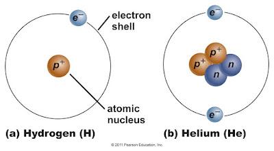 Atoms and subatomic particles david bird science atoms ccuart Choice Image