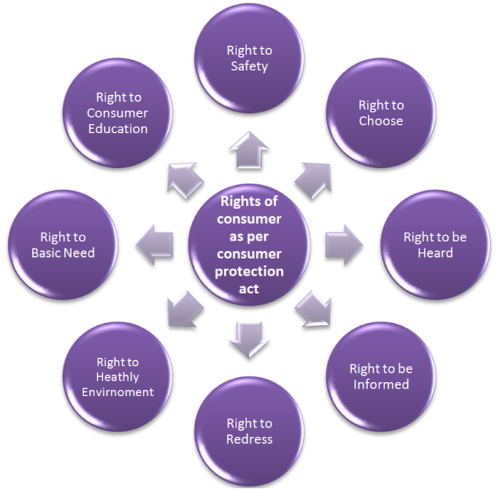 Rights of consumer as per consumer protection act