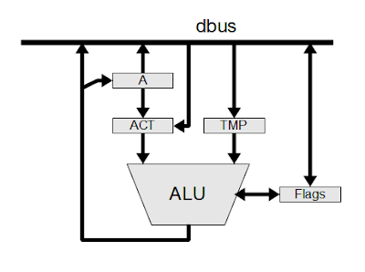 Architecture of the 8085 ALU as determined from reverse-engineering.