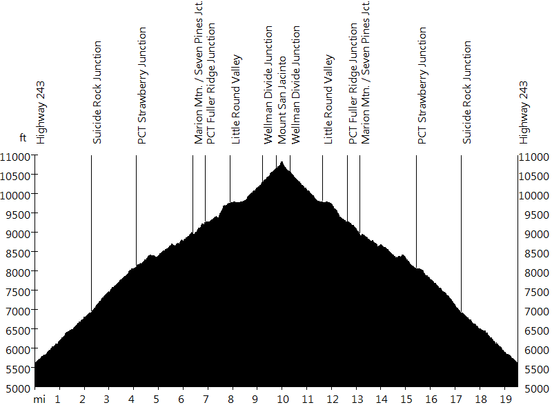 Mount San Jacinto • Route Profile