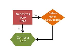 Flujo de decisión