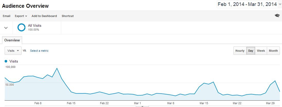 Screenshot google analytics a subdomain