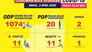 Update Corona di Lampung: Total 11 Positif, Ini Sebarannya