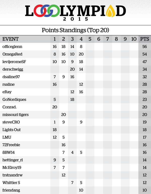 Event4Results_PointsStandings.png