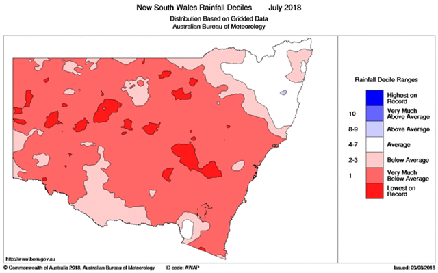 Decile rank of total rainfall in New South Wales, Australia for July 2018. July 2018 was the fifth-driest July on record and driest since 2002 for New South Wales as a whole. Graphic: Bureau of Meteorology