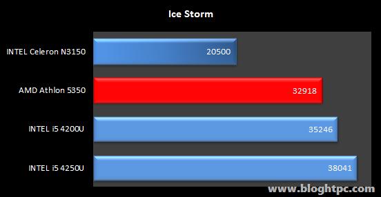 3DMARK Ice Storm Gigabyte BRIX GB-BACE-3150