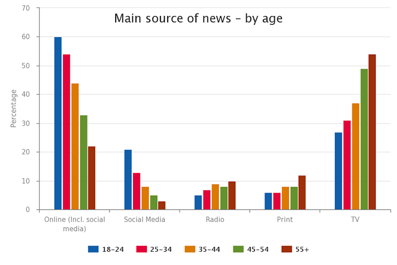 Reuters 2015 report: Main source of news - by age