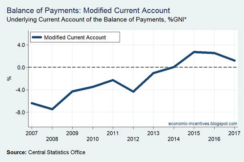 Modified Current Account 2007-2017