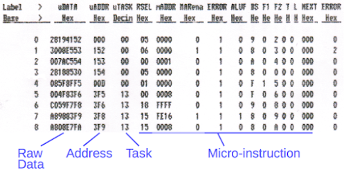 The start of the logic analyzer trace from booting the Xerox Alto. The trace shows us each micro-instruction that was executed.