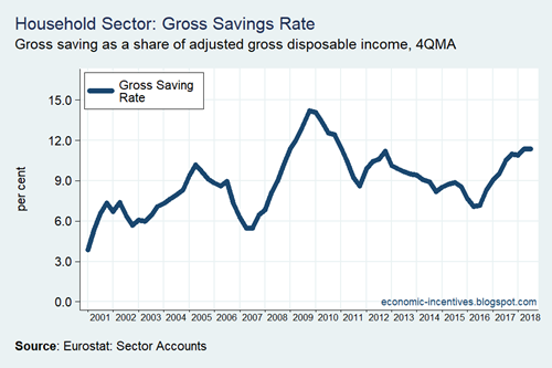 Household Sector Gross Savings Rate 2001-2018