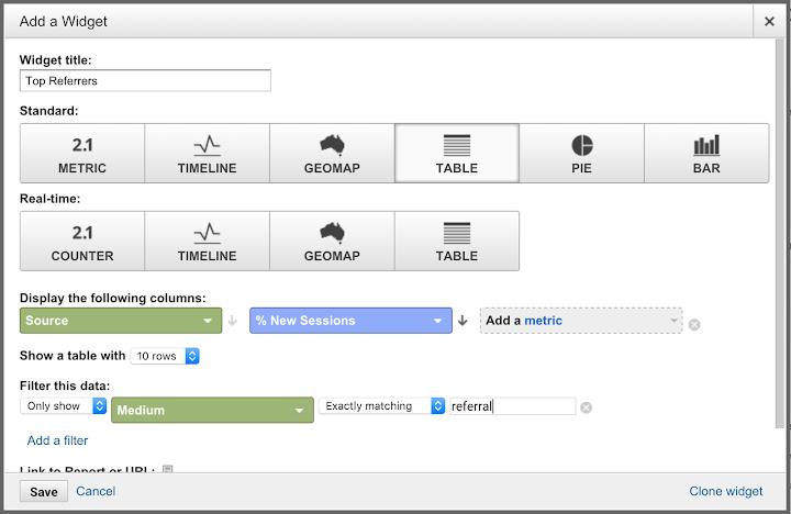 Google analytics top referrals