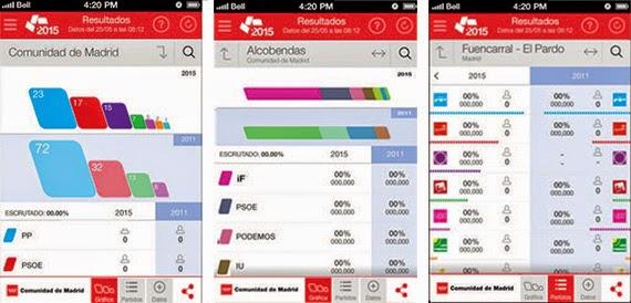 Una app para conocer los resultados electorales en tiempo real