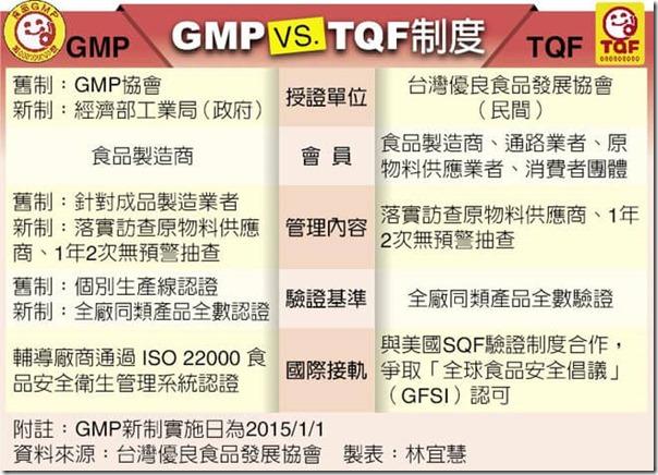TQF 食品認證標章認識嗎?與GMP食品認證差異?2