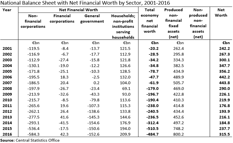 [National+Balance+Sheet+by+Sector+2001-2016+Table%5B2%5D]