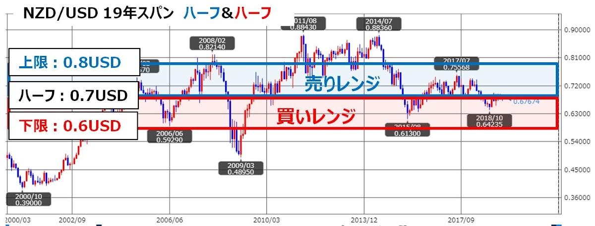 NZD/USD19年スパンチャート