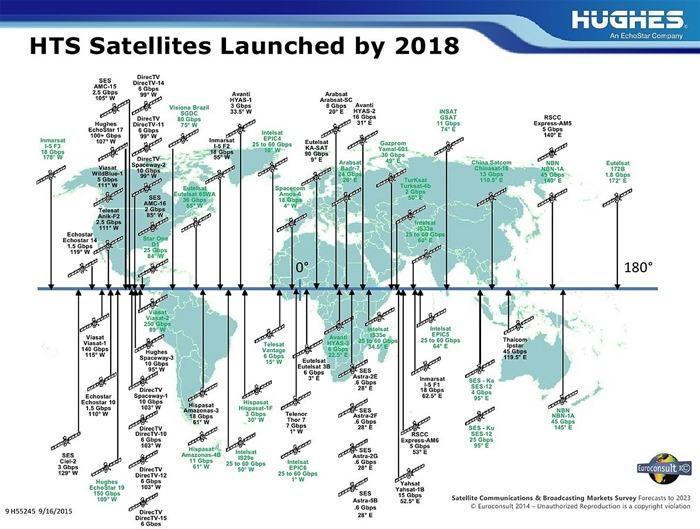Ka-Band Satellites - Worldwide - Till 2018 - 01