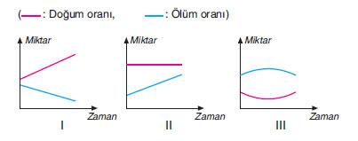 üç farklı popülasyonun doğum ve ölüm oranları