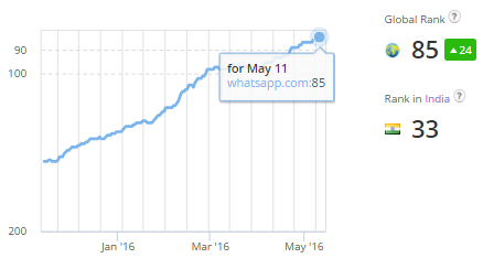 Whatsapp Alexa Rank Increased