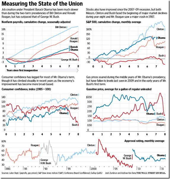 16-01-12, WSJ Capture on the US Economy